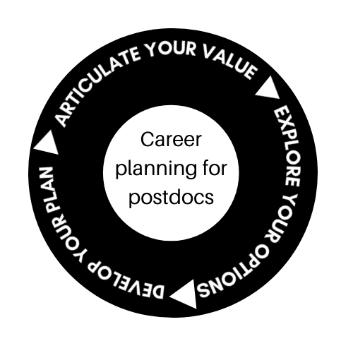 Career planning for postdocs